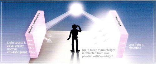 ICI Dulux Smart Light